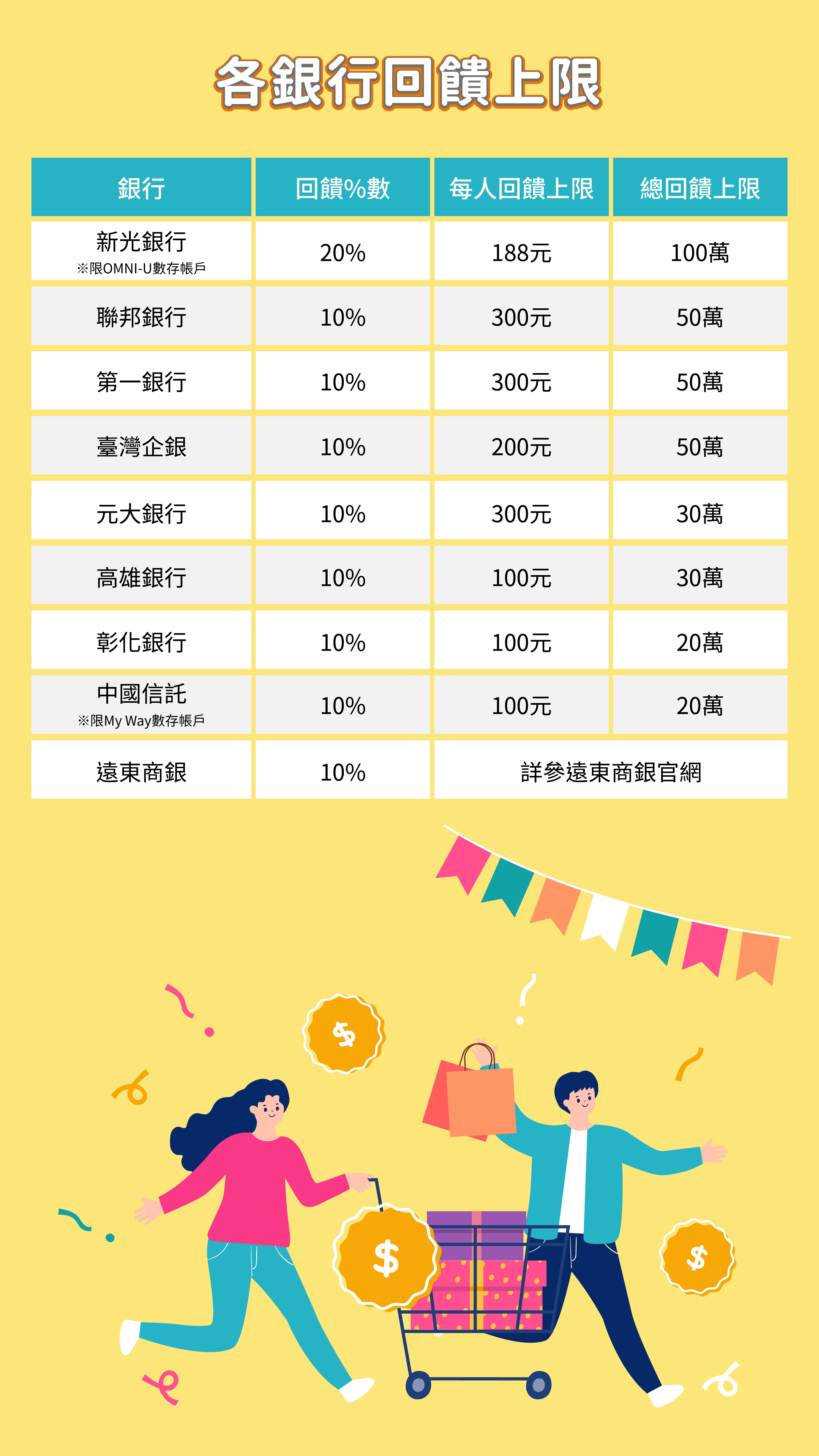 圖2_LINE Pay Money連結指定銀行帳戶不限通路消費享10%回饋_銀行回饋列表