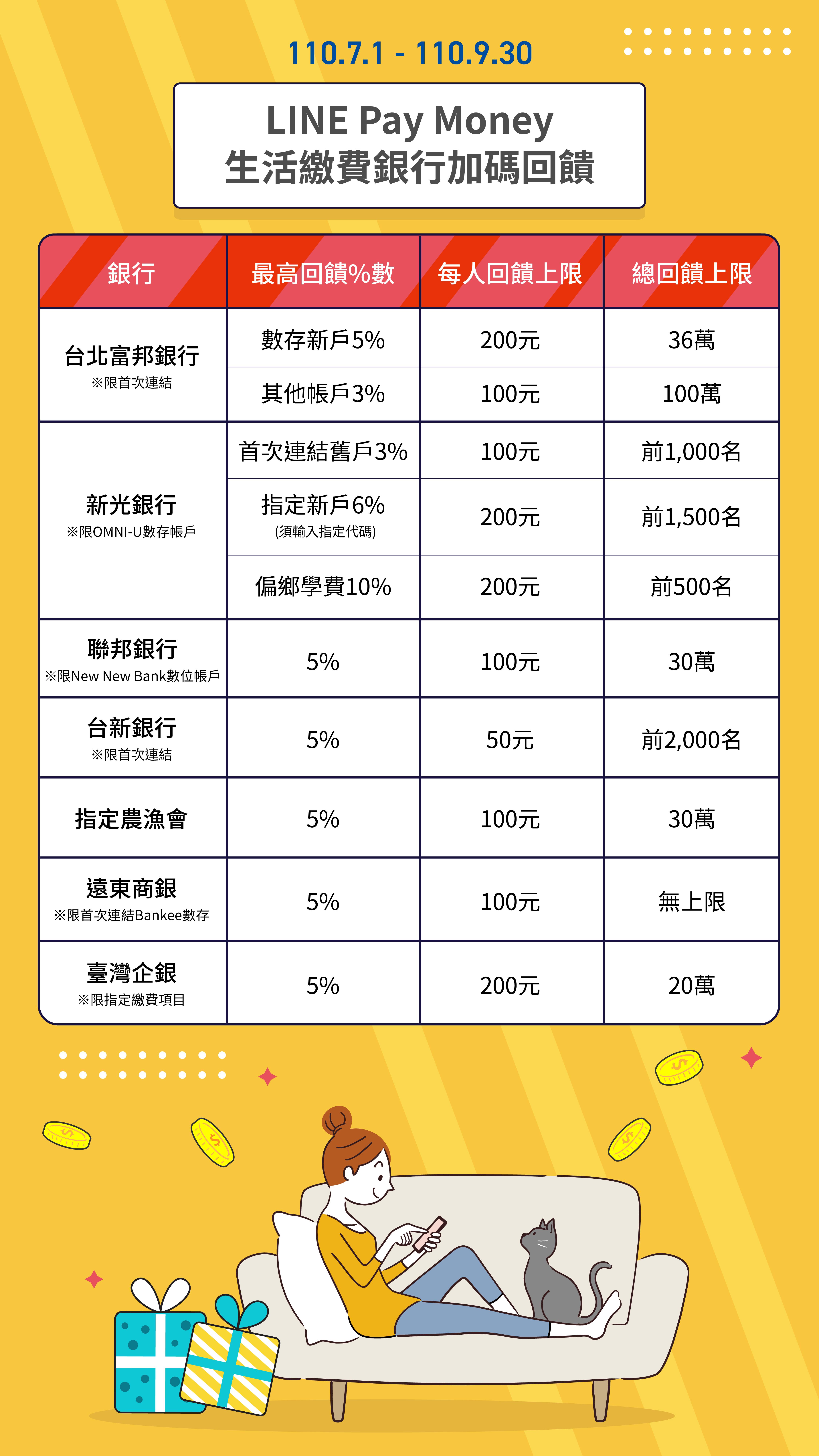 圖2_LINE Pay Money生活繳費銀行加碼回饋一覽表