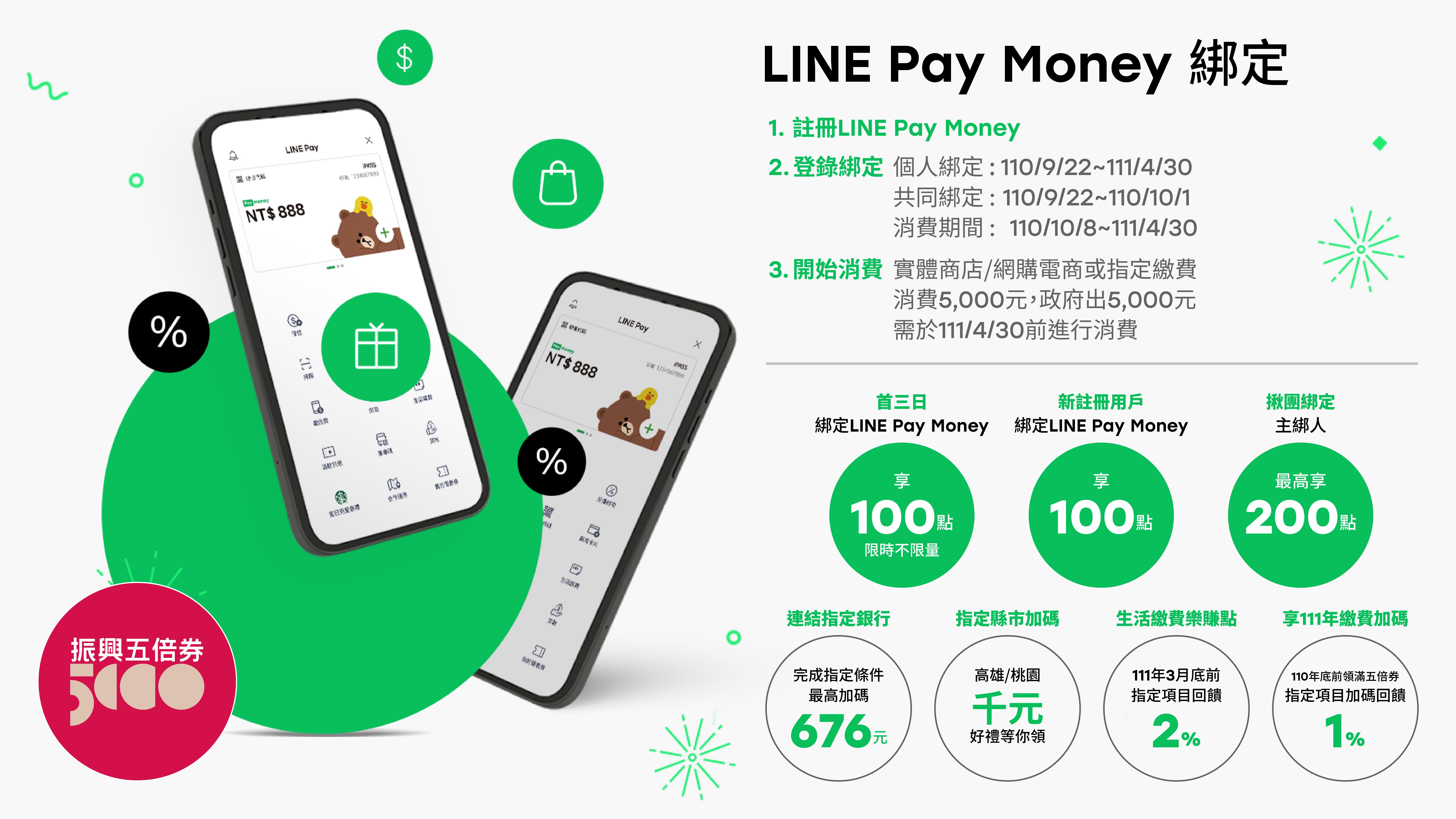 振興五倍券綁定LINE Pay Money懶人包_02