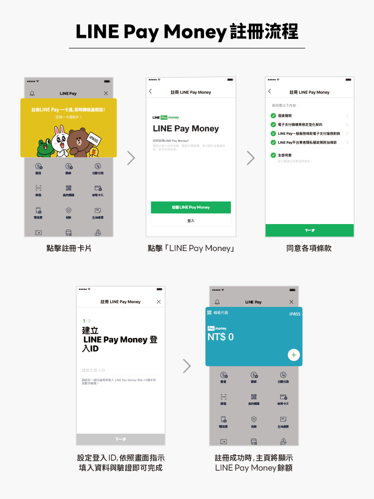LINE Pay Money註冊流程